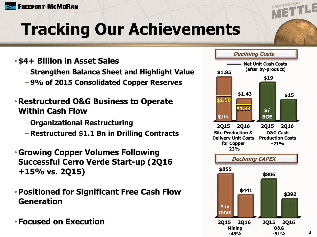 Declining Costs $4+ Billion in Asset Sales Net Unit Cash Costs Strengthen Balance Sheet and Highlight Value $1.85 (after by-product) $19 9% of 2015 Consolidated Copper Reserves $1.43 $15 Restructured O&G Business to Operate $1.50 $1.33 $/ Within Cash Flow $/lb BOE Organizational Restructuring 2Q15 2Q16 2Q15 2Q16 Site Production O&G Cash Restructured $1.1 Bn in Drilling Contracts Delivery Unit CProduction Costs for Copper 21% 23% Growing Copper Volumes Following Declining CAPEX Successful Cerro Verde Start-up (2Q16 $855 +15% vs. 2Q15) $806 Positioned for Significant Free Cash Flow $441 $392 Generation $ in mms Focused on Execution 2Q15 2Q16 2Q15 2Q16 Mining O&G 3