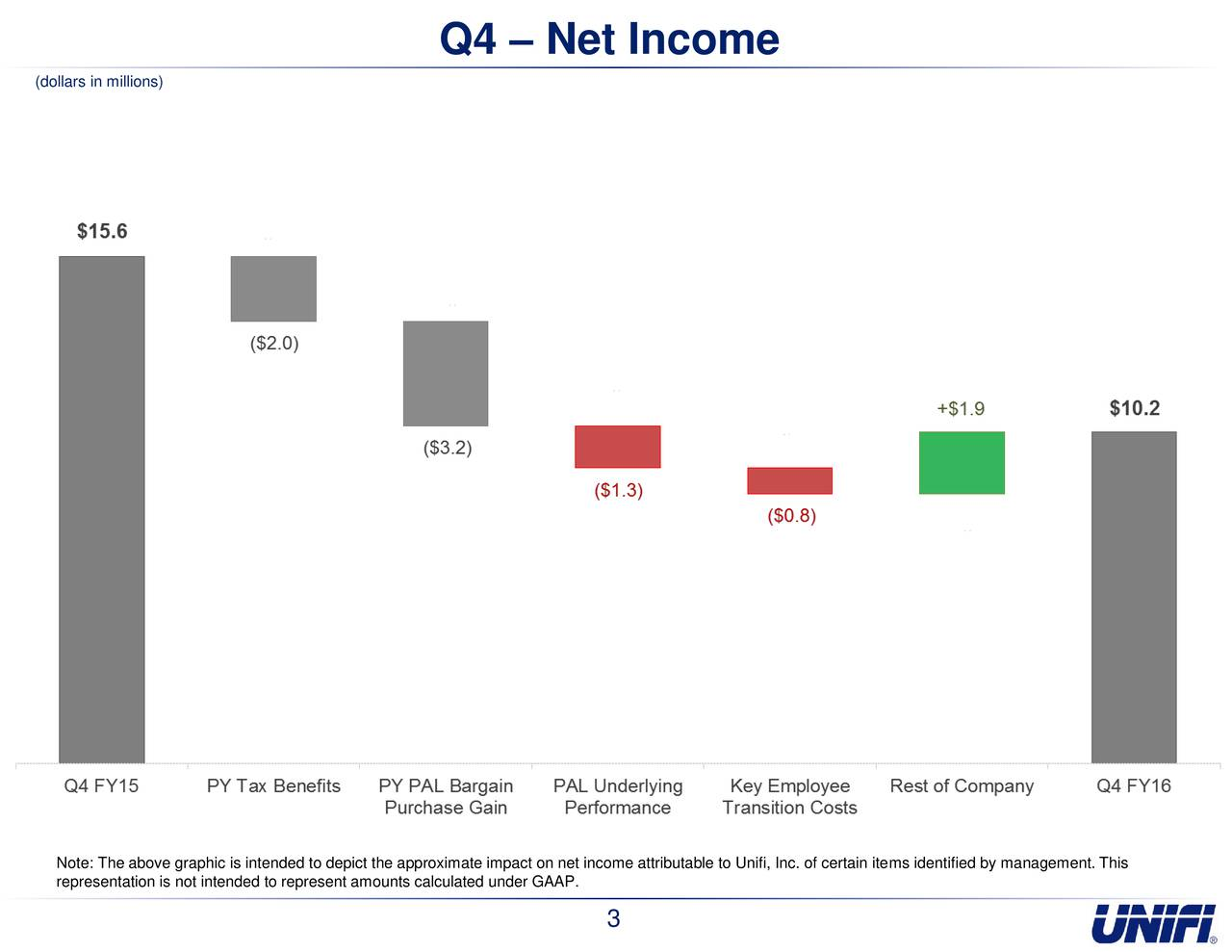 (dollars in millions) Note: The above graphic is intended to depict the approximate impact on net income attributable to Unifi, Inc. of certain items identified by management. This representation is not intended to represent amounts calculated under GAAP. 3