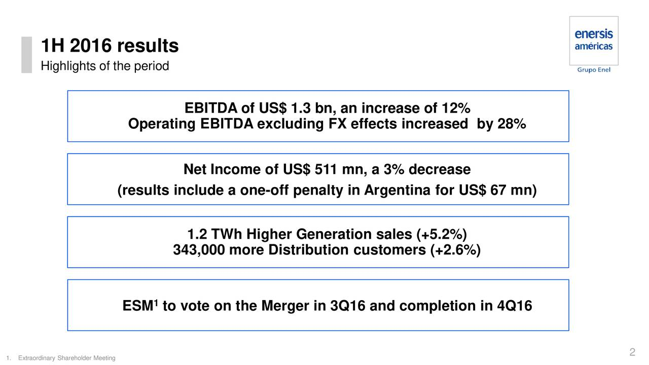 Highlights of the period EBITDA of US$ 1.3 bn, an increase of 12% Operating EBITDA excluding FX effects increased by 28% Net Income of US$ 511 mn, a 3% decrease (results include a one-off penalty in Argentina for US$ 67 mn) 1.2 TWh Higher Generation sales (+5.2%) 343,000 more Distribution customers (+2.6%) 1 ESM to vote on the Merger in 3Q16 and completion in 4Q16 2