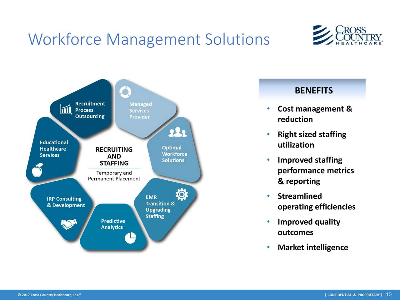 workforce management After employees have been hired, the workforce needs to be managed so that they know what to work on typical areas of focus include scheduling employees work hours.