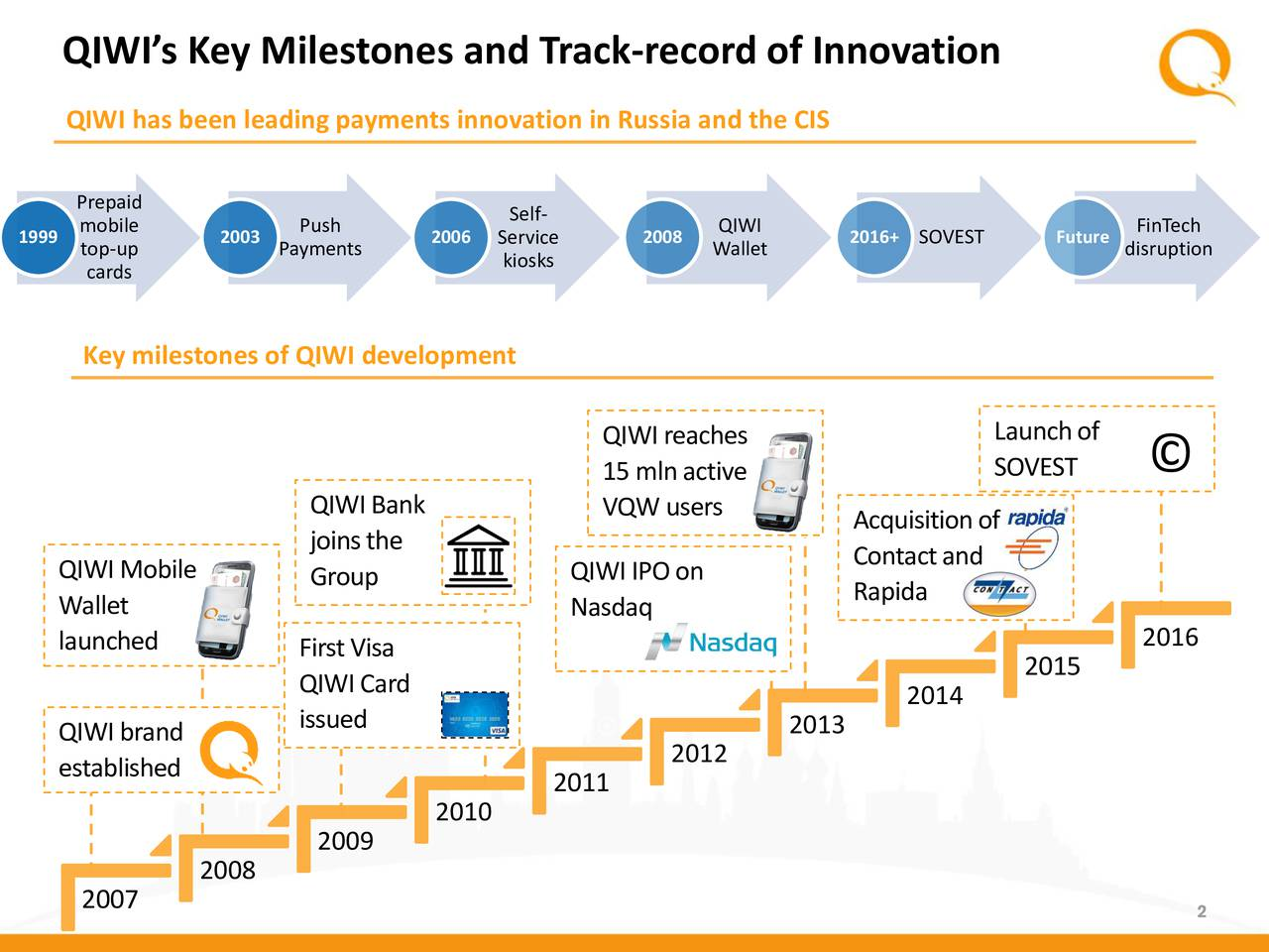 QIWI has been leading payments innovation in Russia and the CIS Prepaid mobile Push Self- QIWI FinTech 1999 top-up 2003 Payments 2006 Service 2008 Wallet 2016+SOVEST Futuredisruption cards kiosks Key milestones of QIWI development QIWIreaches Launchof 15mlnactive SOVEST QIWIBank VQW users Acquisitionof joinsthe QIWIMobile Group QIWIIPOon Contactand Rapida Wallet Nasdaq launched FirstVisa 2016 2015 QIWICard 2014 issued 2013 QIWIbrand 2012 established 2011 2010 2009 2008 2007 2