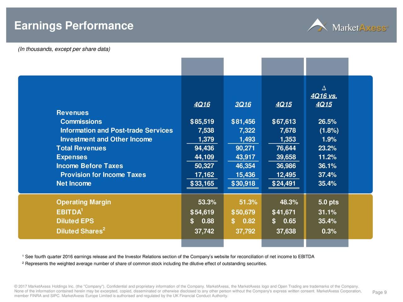 earnings market axess holdings mktx tops