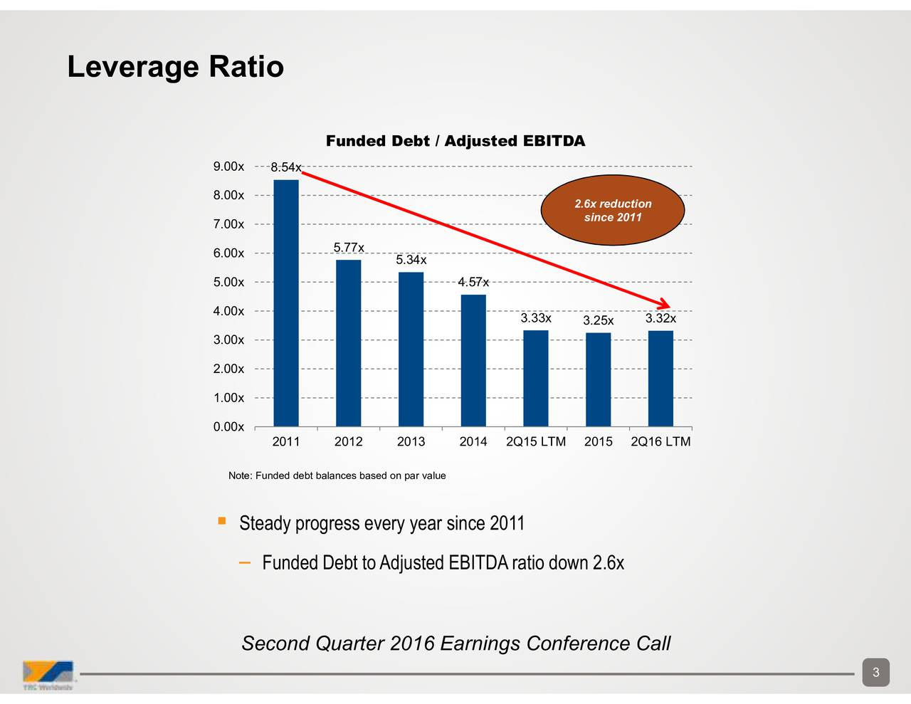 .32x since 2011 3.25x 2.6x reduction .33x 4.57x 5.34x Funded Debt / Adjusted EBITDA 8.54x 2011 2012 Funded Debt toAdjusted EBITDAratio down 2.6x Steadyprogress every year since 2011Earnings Conference Call Note: Funded debt balances based on par value 9.00x8.00x7.00x6.00x5.00x4.00x3.00x2.00x1.00x0.00x Leverage Ratio