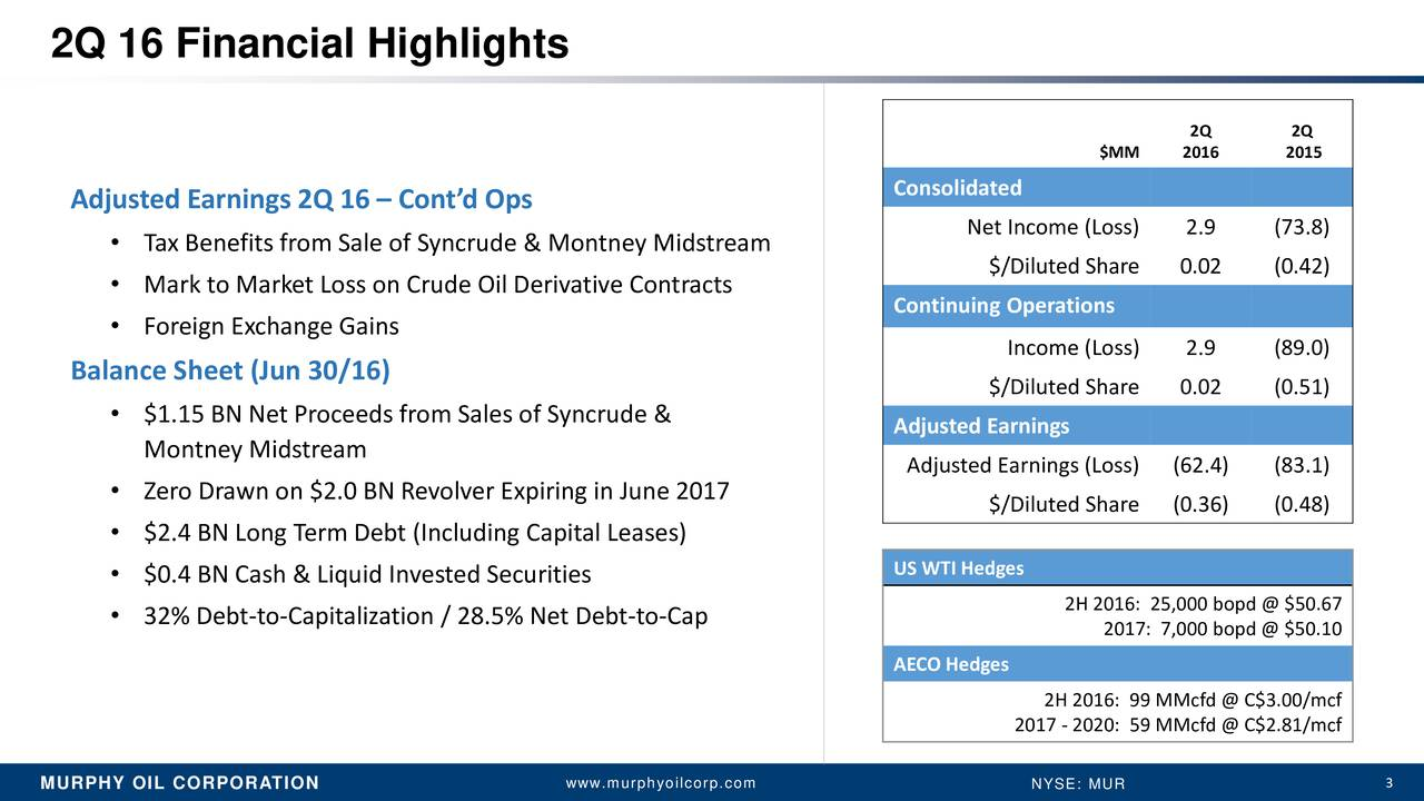 2Q 2Q $MM 2016 2015 Adjusted Earnings 2Q 16  Contd Ops Consolidated Net Income (Loss) 2.9 (73.8) Tax Benefits from Sale of Syncrude & Montney Midstream $/Diluted Share 0.02 (0.42) Mark to Market Loss on Crude Oil Derivative Contracts Continuing Operations Foreign Exchange Gains Income (Loss) 2.9 (89.0) Balance Sheet (Jun 30/16) $/Diluted Share 0.02 (0.51) $1.15 BN Net Proceeds from Sales of Syncrude & Adjusted Earnings Montney Midstream Adjusted Earnings (Loss) (62.4) (83.1) Zero Drawn on $2.0 BN Revolver Expiring in June 2017 $/Diluted Share (0.36) (0.48) $2.4 BN Long Term Debt (Including Capital Leases) $0.4 BN Cash & Liquid Invested Securities US WTI Hedges 32% Debt-to-Capitalization / 28.5% Net Debt-to-Cap 2H 2016: 25,000 bopd @ $50.67 2017: 7,000 bopd @ $50.10 AECO Hedges 2H 2016: 99 MMcfd @ C$3.00/mcf 2017 - 2020: 59 MMcfd @ C$2.81/mcf MURPHY OIL CORPORATION www.murphyoilcorp.com NYSE: MUR 3