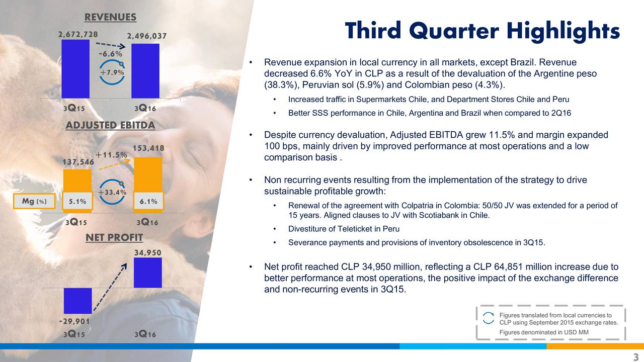 2,672,728 2,496,037 Third Quarter Highlights -6.6% +7.9%  Revenue expansion in local currency in all markets, except Brazil. Revenue decreased 6.6% YoY in CLP as a result of the devaluation of the Argentine peso (38.3%), Peruvian sol (5.9%) and Colombian peso (4.3%). Increased traffic in Supermarkets Chile, and Department Stores Chile and Peru 3Q15 3Q16  Better SSS performance in Chile, Argentina and Brazil when compared to 2Q16 ADJUSTED EBITDA Despite currency devaluation, Adjusted EBITDA grew 11.5% and margin expanded 153,418 100 bps, mainly driven by improved performance at most operations and a low 137,546 +11.5% comparison basis . Non recurring events resulting from the implementation of the strategy to drive +33.4% sustainable profitable growth: Mg (%) 5.1% 6.1% Renewal of the agreement with Colpatria in Colombia: 50/50 JV was extended for a period of 3Q15 3Q16 15 years. Aligned clauses to JV with Scotiabank in Chile. Divestiture of Teleticket in Peru NET PROFIT  Severance payments and provisions of inventory obsolescence in 3Q15. 34,950 Net profit reached CLP 34,950 million, reflecting a CLP 64,851 million increase due to better performance at most operations, the positive impact of the exchange difference and non-recurring events in 3Q15. -29,901 CLP using September 2015 exchange rates. to Figures denominated in USD MM 3Q15 3Q16