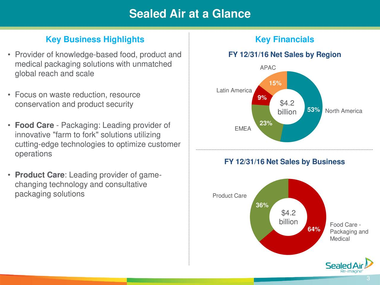 sealed air corporations leveraged capitalisation Sealed air stock analysis, sealed air valuation sealed air is highly leveraged in comparison to industrial products peers should you buy sealed air corporation (see) ahead of earnings comments on this video and sealed air stock post.
