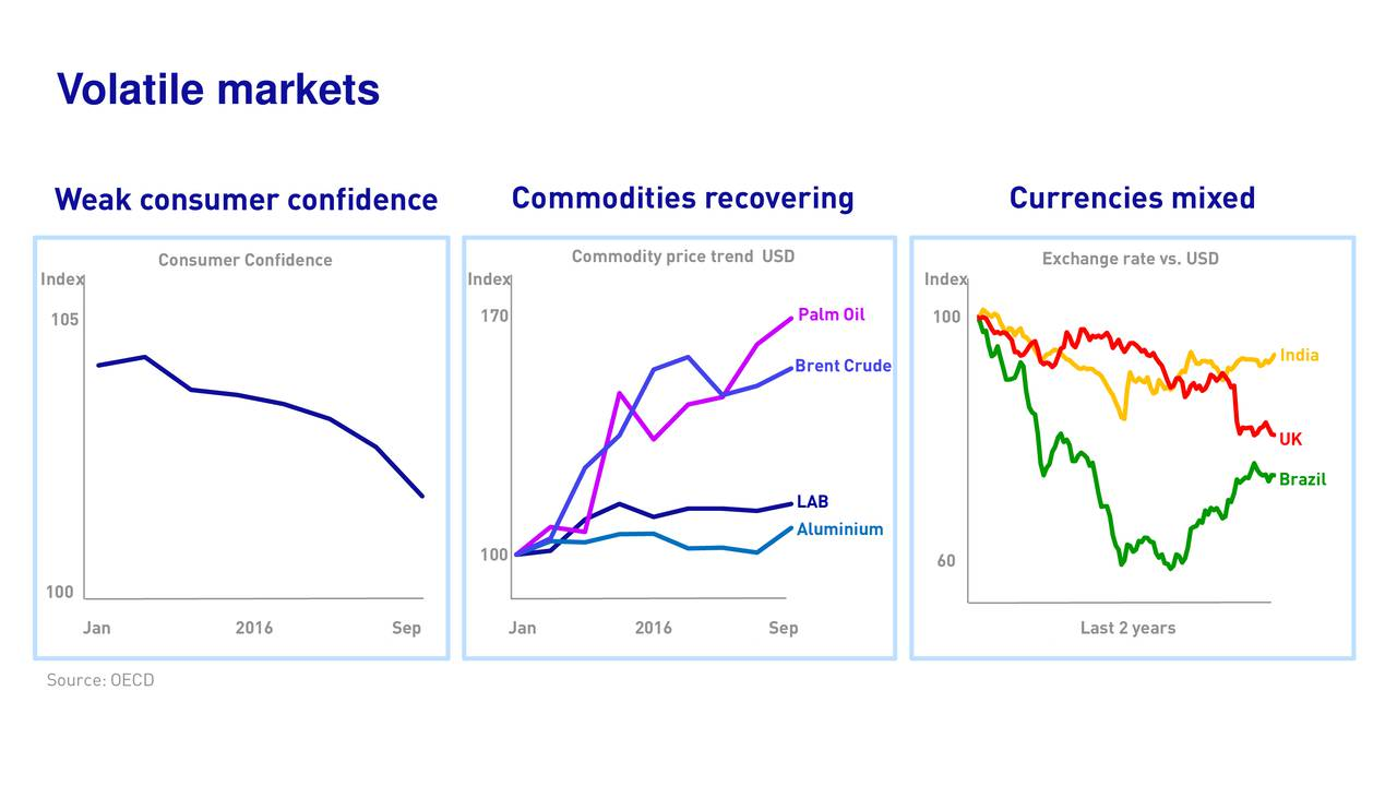 Weak consumer confidence Commodities recovering Currencies mixed Commodity price trend USD Exchange rate vs. USD Index Consumer Confidence Index Index 170 Palm Oil 100 105 India Brent Crude UK Brazil LAB Aluminium 100 60 100 Jan 2016 Sep Jan 2016 Sep Last 2 years Source: OECD