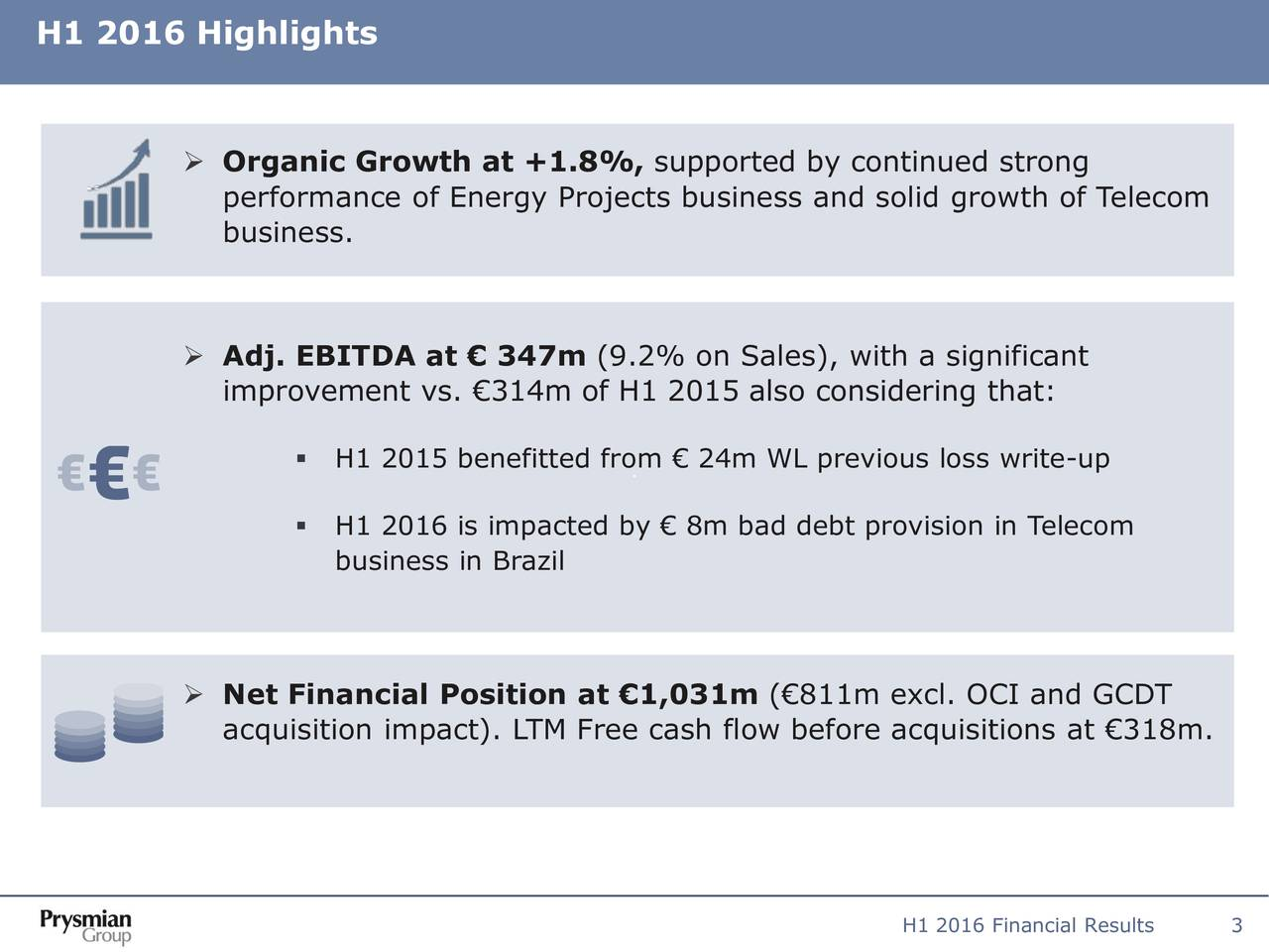 Organic Growth at +1.8%, supported by continued strong performance of Energy Projects business and solid growth of Telecom business. Adj. EBITDA at  347m (9.2% on Sales), with a significant improvement vs. 314m of H1 2015 also considering that: H1 2015 benefitted from  24m WL previous loss write-up H1 2016 is impacted by  8m bad debt provision in Telecom business in Brazil Net Financial Position at 1,031m (811m excl. OCI and GCDT acquisition impact). LTM Free cash flow before acquisitions at 318m. H1 2016 Financial Results3