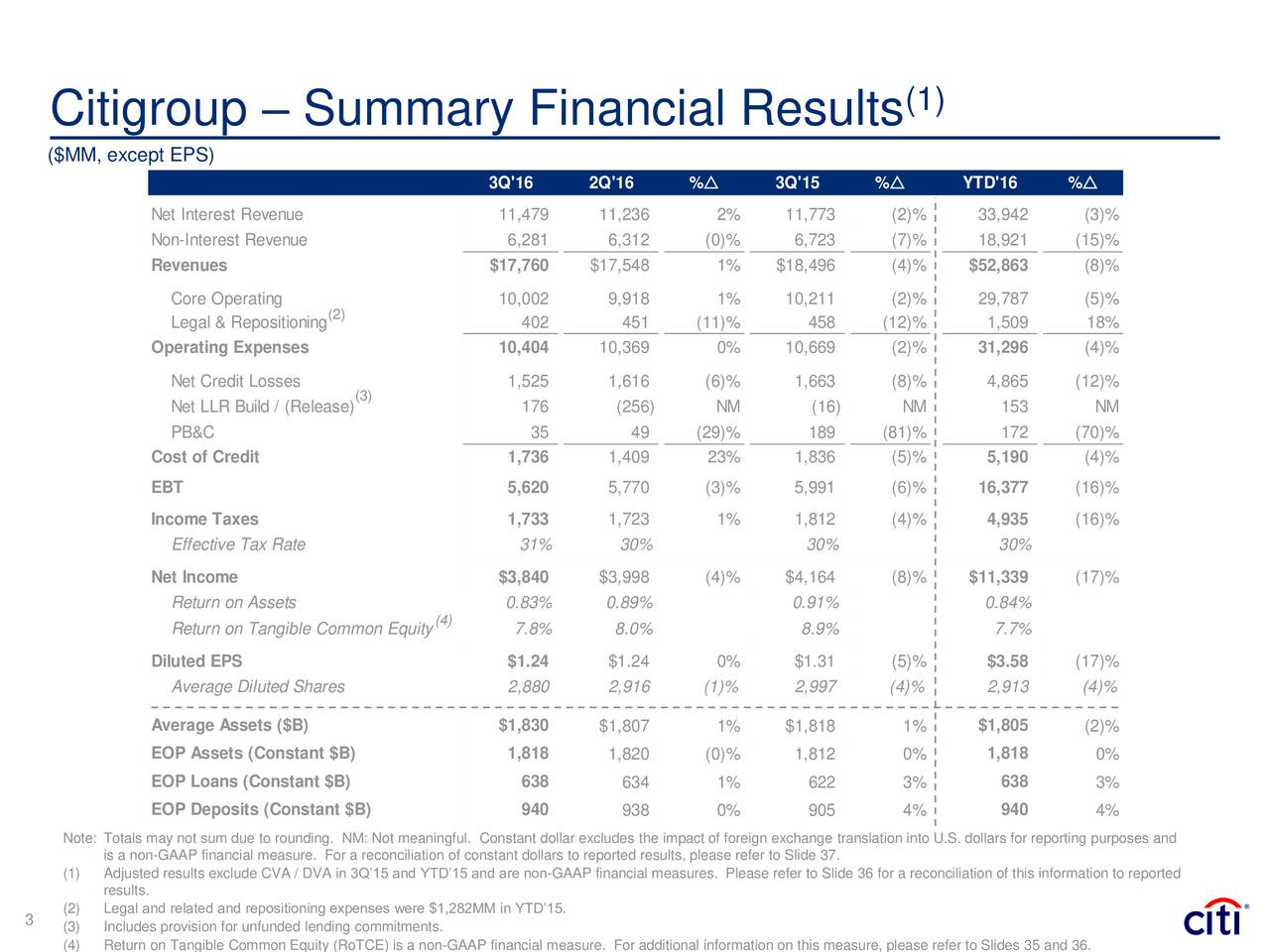 Citigroup  Summary Financial Results ($MM, except EPS) 3Q'16 2Q'16 %r 3Q'15 %r YTD'16 %r Net Interest Revenue 11,479 11,236 2% 11,773 (2)% 33,942 (3)% Non-Interest Revenue 6,281 6,312 (0)% 6,723 (7)% 18,921 (15)% Revenues $17,760 $17,548 1% $18,496 (4)% $52,863 (8)% Core Operating 10,002 9,918 1% 10,211 (2)% 29,787 (5)% Legal & Repositioning 402 451 (11)% 458 (12)% 1,509 18% Operating Expenses 10,404 10,369 0% 10,669 (2)% 31,296 (4)% Net Credit Losses 1,525 1,616 (6)% 1,663 (8)% 4,865 (12)% (3) Net LLR Build / (Release) 176 (256) NM (16) NM 153 NM PB&C 35 49 (29)% 189 (81)% 172 (70)% Cost of Credit 1,736 1,409 23% 1,836 (5)% 5,190 (4)% EBT 5,620 5,770 (3)% 5,991 (6)% 16,377 (16)% Income Taxes 1,733 1,723 1% 1,812 (4)% 4,935 (16)% Effective Tax Rate 31% 30% 30% 30% Net Income $3,840 $3,998 (4)% $4,164 (8)% $11,339 (17)% Return on Assets 0.83% 0.89% 0.91% 0.84% Return on Tangible Common Equity) 7.8% 8.0% 8.9% 7.7% Diluted EPS $1.24 $1.24 0% $1.31 (5)% $3.58 (17)% Average Diluted Shares 2,880 2,916 (1)% 2,997 (4)% 2,913 (4)% Average Assets ($B) $1,830 $1,807 1% $1,818 1% $1,805 (2)% EOP Assets (Constant $B) 1,818 1,820 (0)% 1,812 0% 1,818 0% EOP Loans (Constant $B) 638 634 1% 622 3% 638 3% EOP Deposits (Constant $B) 940 938 0% 905 4% 940 4% Note: Totals may not sum due to rounding. NM: Not meaningful. Constant dollar excludes the impact of foreign exchange translation into U.S. dollars for reporting purposes and is a non-GAAP financial measure. For a reconciliation of constant dollars to reported results, please refer to Slide 37. Adjusted results exclude CVA / DVA in 3Q15 and YTD15 and are non-GAAP financial measures. Please refer to Slide 36 for a reconciliation of this information to reported results. 3 (2) Legal and related and repositioning expenses were $1,282MM in YTD15. (3) Includes provision for unfunded lending commitments.