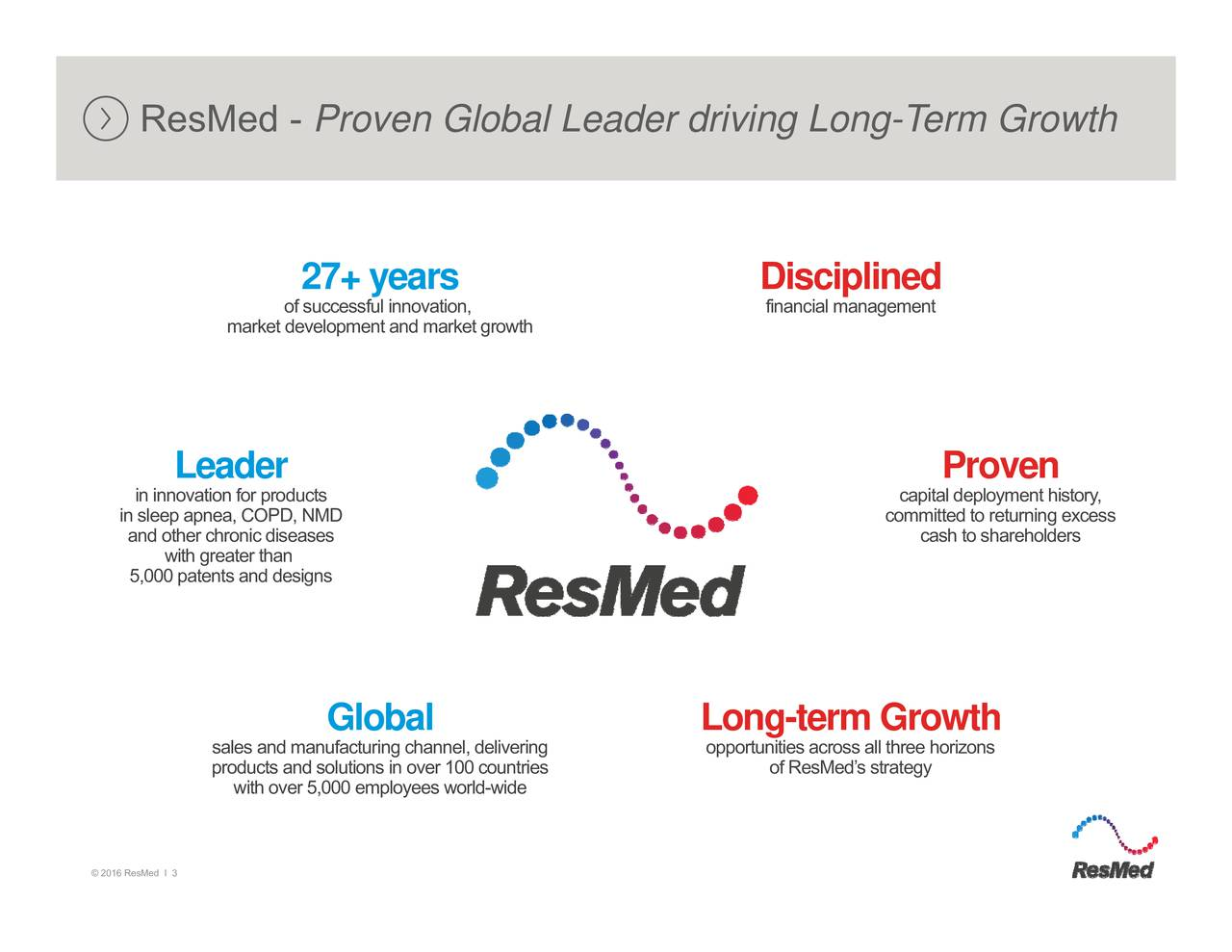 cash to shareholders ccommitted to returning excess financial management of ResMeds strategy Disciplined Long-term Growthacross all three horizons oyees world-wide Global Proven Global Leader driving Long-Term Growth 27of successful innovation, with over 5,000 empl market development and market growth saproducts and solutions in over 100 countries Leader with greater than ResMed - in innovation for products in sleep apnea, COPD, NMDsesgns 2016 ResMed I 3