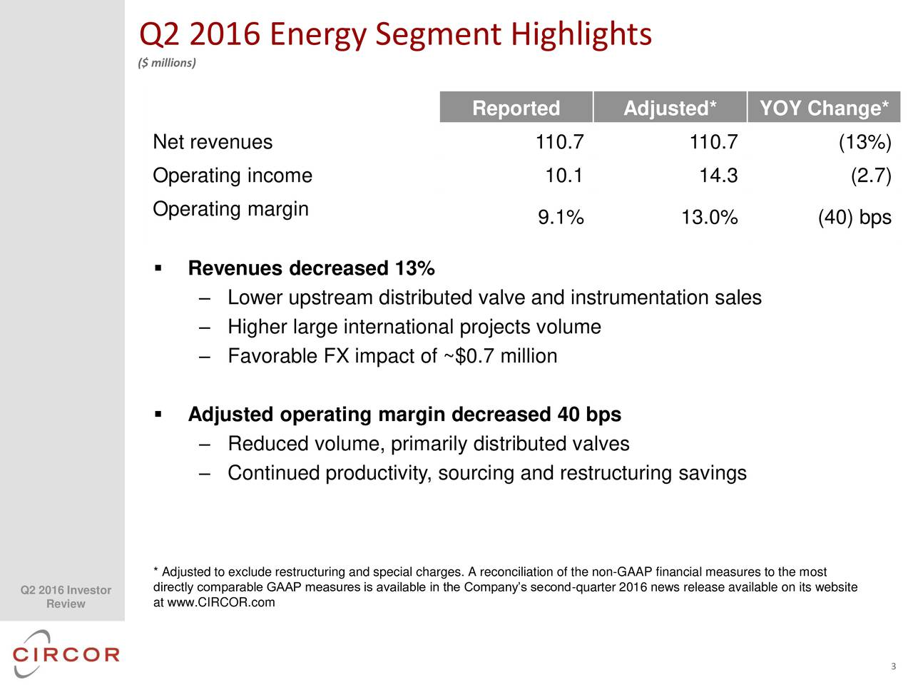 ($ millions) Reported Adjusted* YOY Change* Net revenues 110.7 110.7 (13%) Operating income 10.1 14.3 (2.7) Operating margin 9.1% 13.0% (40) bps Revenues decreased 13% Lower upstream distributed valve and instrumentation sales Higher large international projects volume Favorable FX impact of ~$0.7 million Adjusted operating margin decreased 40 bps Reduced volume, primarily distributed valves Continued productivity, sourcing and restructuring savings * Adjusted to exclude restructuring and special charges. A reconciliation of the non-GAAP financial measures to the most Q2 2016 Investorirectly comparable GAAP measures is available in the Companys second-quarter 2016 news release available on its website Review at www.CIRCOR.com 3