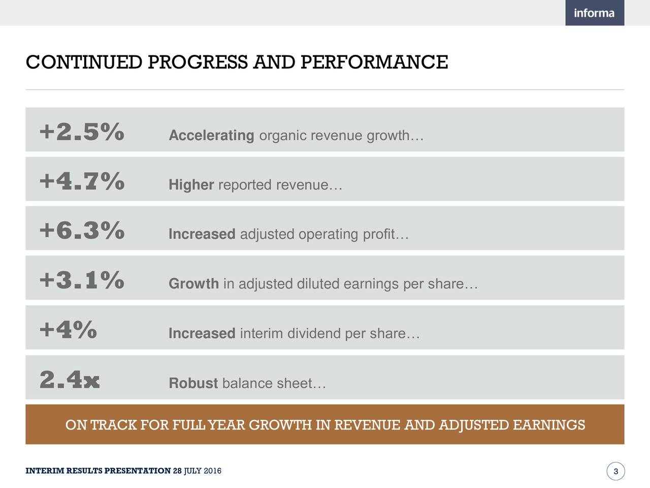 +2.5% Accelerating organic revenue growth +4.7% Higher reported revenue +6.3% Increased adjusted operating profit +3.1% Growth in adjusted diluted earnings per share +4% Increased interim dividend per share 2.4x Robust balance sheet ON TRACK FOR FULLYEAR GROWTH IN REVENUE AND ADJUSTED EARNINGS INTERIM RESULTS PRESENTATION 28 JULY 2016 3