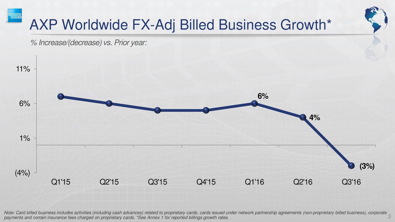 % Increase/(decrease) vs. Prior year: 11% 6% 6% 4% 1% (3%) (4%) Q1'15 Q2'15 Q3'15 Q4'15 Q1'16 Q2'16 Q3'16 Note: Card billed business includes activities (including cash advances) related to proprietary3cards, cards issued under network partnership agreements (non-proprietary billed business), corporate