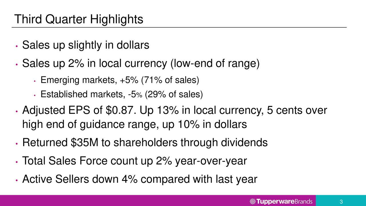 Sales up slightly in dollars Sales up 2% in local currency (low-end of range) Emerging markets, +5% (71% of sales) Established markets, -5 % (29% of sales) Adjusted EPS of $0.87. Up 13% in local currency, 5 cents over high end of guidance range, up 10% in dollars Returned $35M to shareholders through dividends T otal Sales Force count up 2% year-over-year Active Sellers down 4% compared with last year