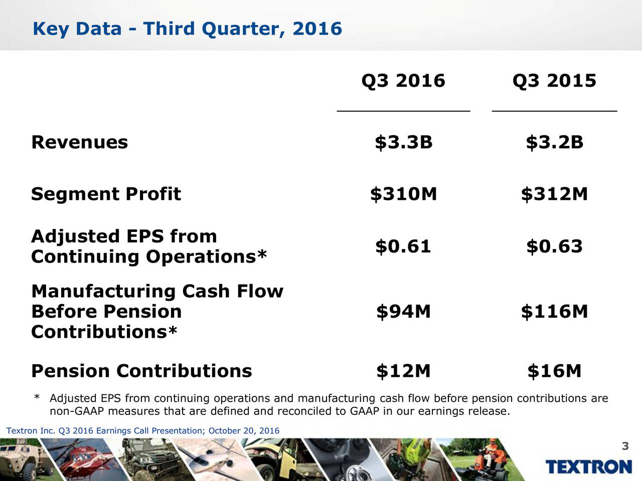 Q3 2016 Q3 2015 Revenues $3.3B $3.2B Segment Profit $310M $312M Adjusted EPS from $0.61 $0.63 Continuing Operations* Manufacturing Cash Flow Before Pension $94M $116M Contributions* Pension Contributions $12M $16M * Adjusted EPS from continuing operations and manufacturing cash flow before pension contributions are non-GAAP measures that are defined and reconciled to GAAP in our earnings release. Textron Inc. Q3 2016 Earnings Call Presentation; October 20, 2016 3