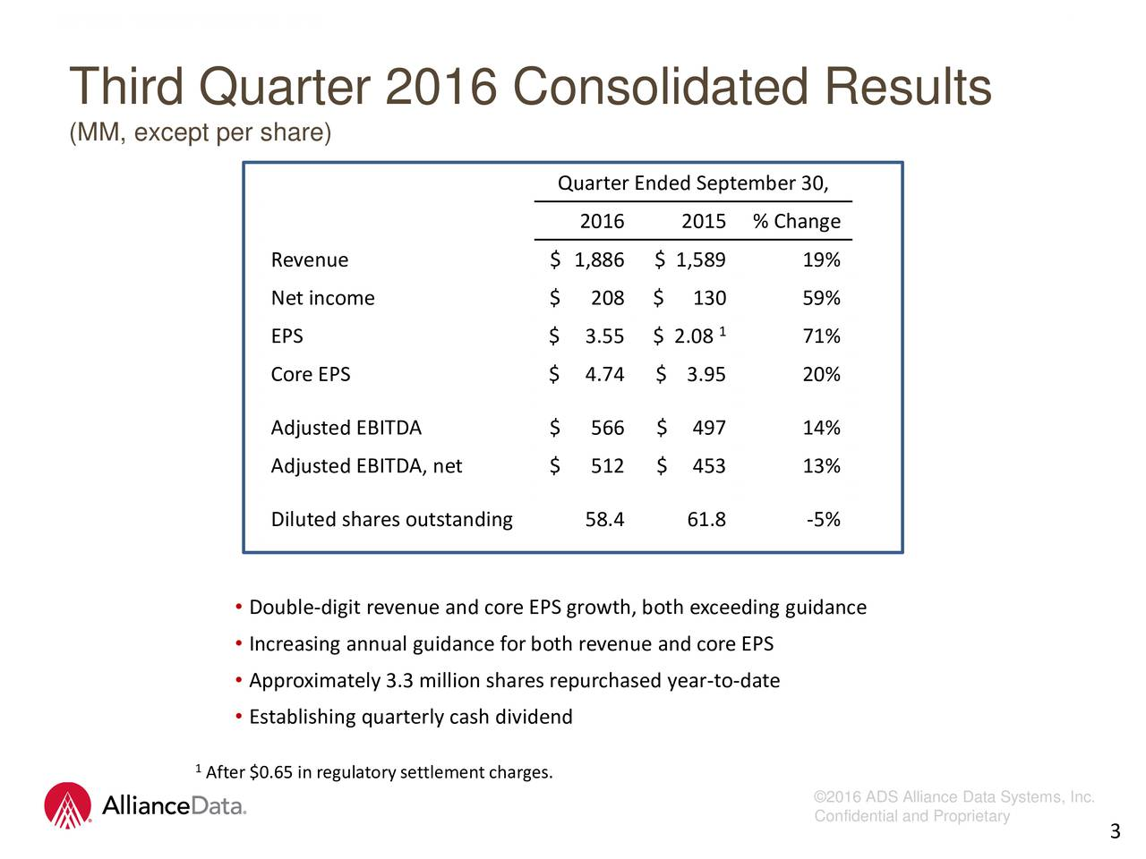 Third Quarter 2016 Consolidated Results (MM, except per share) Quarter Ended September 30, 2016 2015 % Change Revenue $ 1,886 $ 1,589 19% Net income $ 208 $ 130 59% 1 EPS $ 3.55 $ 2.08 71% Core EPS $ 4.74 $ 3.95 20% Adjusted EBITDA $ 566 $ 497 14% Adjusted EBITDA, net $ 512 $ 453 13% Diluted shares outstanding 58.4 61.8 -5% Double-digit revenue and core EPS growth, both exceeding guidance Increasing annual guidance for both revenue and core EPS Approximately 3.3 million shares repurchased year-to-date Establishing quarterly cash dividend 1After $0.65 in regulatorysettlement charges. 2016 ADS Alliance Data Systems, Inc. Confidential and Proprietary 3