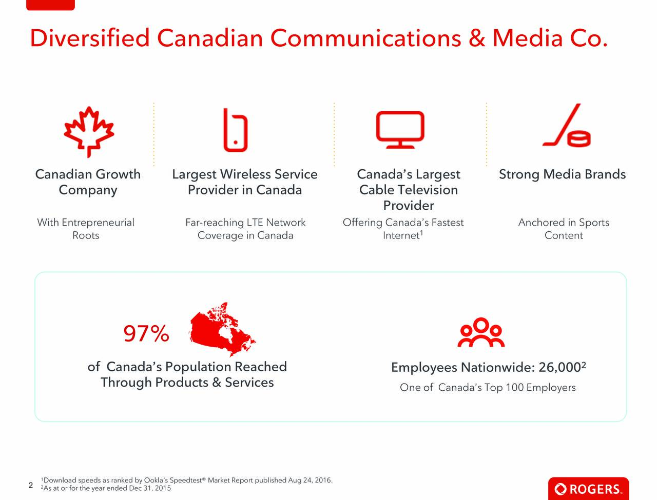 Canadian Growth Largest Wireless Service Canadas Largest Strong Media Brands Company Provider in Canada Cable Television Provider With Entrepreneurial Far-reaching LTE Network Offering Canadas Fastest Anchored in Sports 1 Roots Coverage in Canada Internet Content 97% of Canadas Population Reached Employees Nationwide: 26,000 2 Through Products & Services One of Canadas Top 100 Employers 1 2 2As at or for the year ended Dec 31, 2015edtest Market Report published Aug 24, 2016.