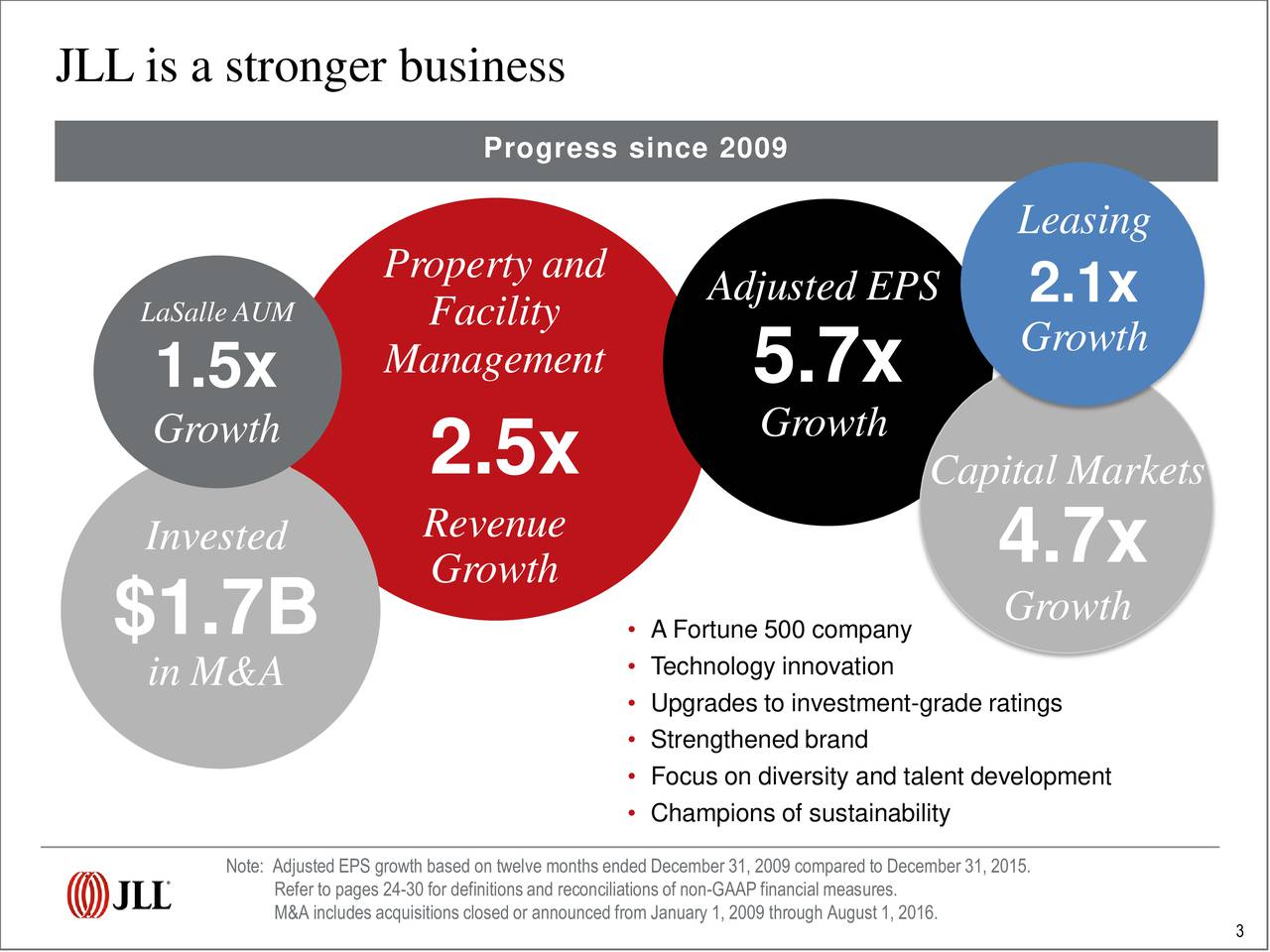 Progress since 2009 Leasing Property and Adjusted EPS 2.1x LaSalle AUM Facility Growth 1.5x Management 5.7x Growth 2.5x Growth Capital Markets Invested Revenue Growth 4.7x $1.7B  A Fortune 500 companywth Technology innovation in M&A  Upgrades to investment-grade ratings Strengthened brand Focus on diversity and talent development Champions of sustainability Note: AdjustedEPS growth based on twelve monthsended December 31, 2009 comparedto December 31, 2015. M&A includesacquisitionsclosedor announcedfrom January 1, 2009 through August 1, 2016.