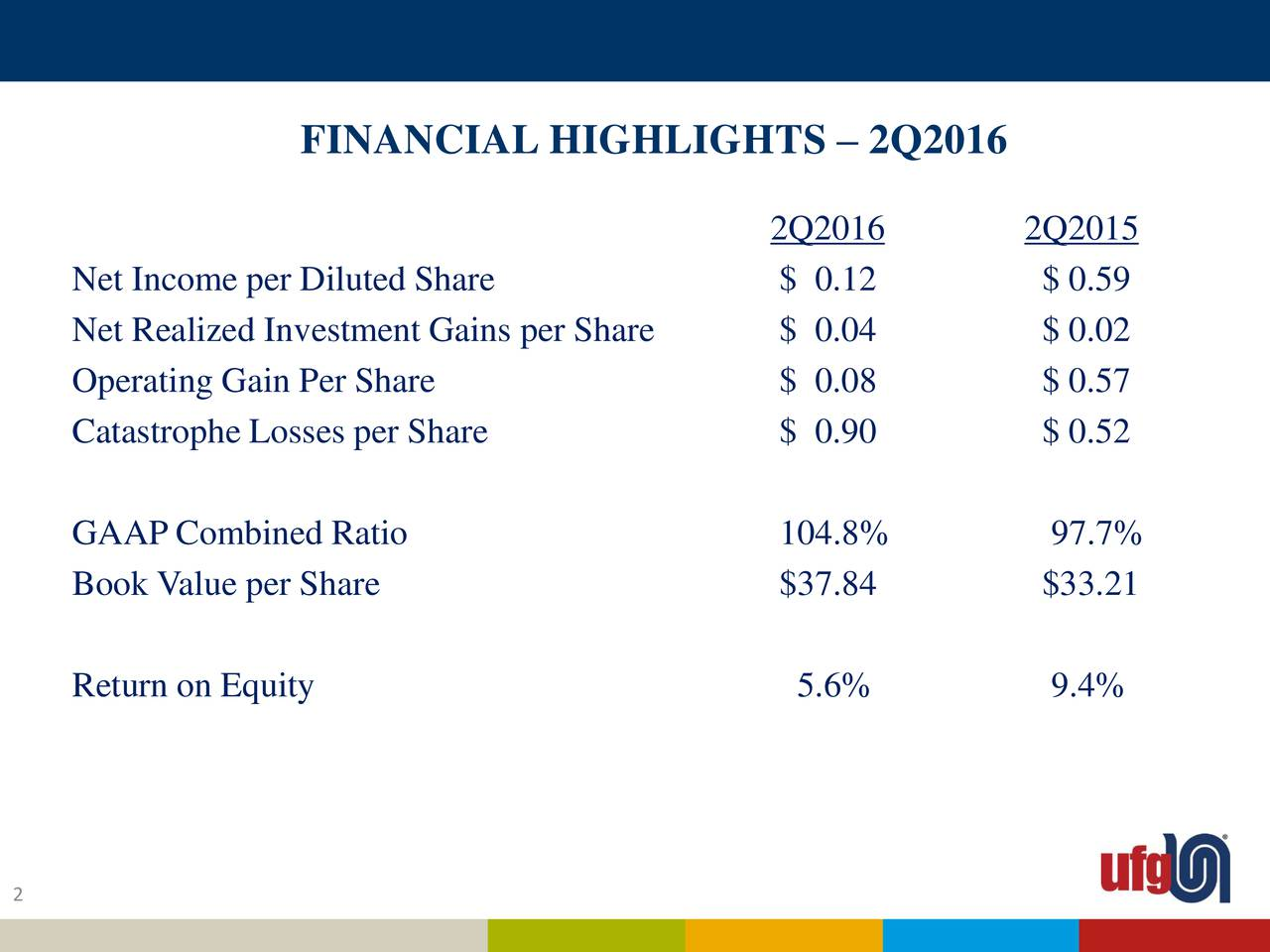 2Q2016 2Q2015 Net Income per Diluted Share $ 0.12 $ 0.59 Net Realized Investment Gains per Share $ 0.04 $ 0.02 Operating Gain Per Share $ 0.08 $ 0.57 Catastrophe Losses per Share $ 0.90 $ 0.52 GAAP Combined Ratio 104.8% 97.7% Book Value per Share $37.84 $33.21 Return on Equity 5.6% 9.4% 2