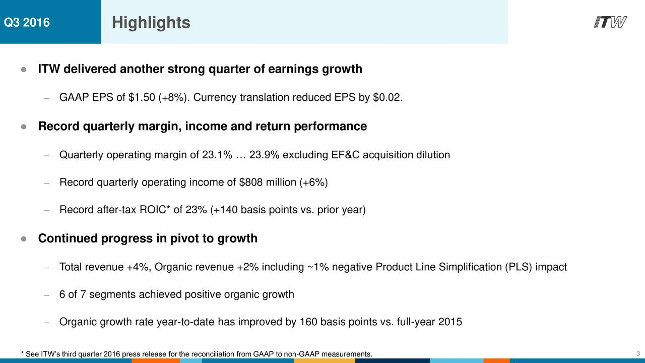 ITW delivered another strong quarter of earnings growth GAAP EPS of $1.50 (+8%). Currency translation reduced EPS by $0.02. Record quarterly margin, income and return performance Quarterly operating margin of 23.1%  23.9% excluding EF&C acquisition dilution Record quarterly operating income of $808 million (+6%) Record after-tax ROIC* of 23% (+140 basis points vs. prior year) Continued progress in pivot to growth Total revenue +4%, Organic revenue +2% including ~1% negative Product Line Simplification (PLS) impact 6 of 7 segments achieved positive organic growth Organic growth rate year-to-date has improved by 160 basis points vs. full-year 2015 * See ITWs third quarter 2016 press release for the reconciliation from GAAP to non-GAAP measurements. 3