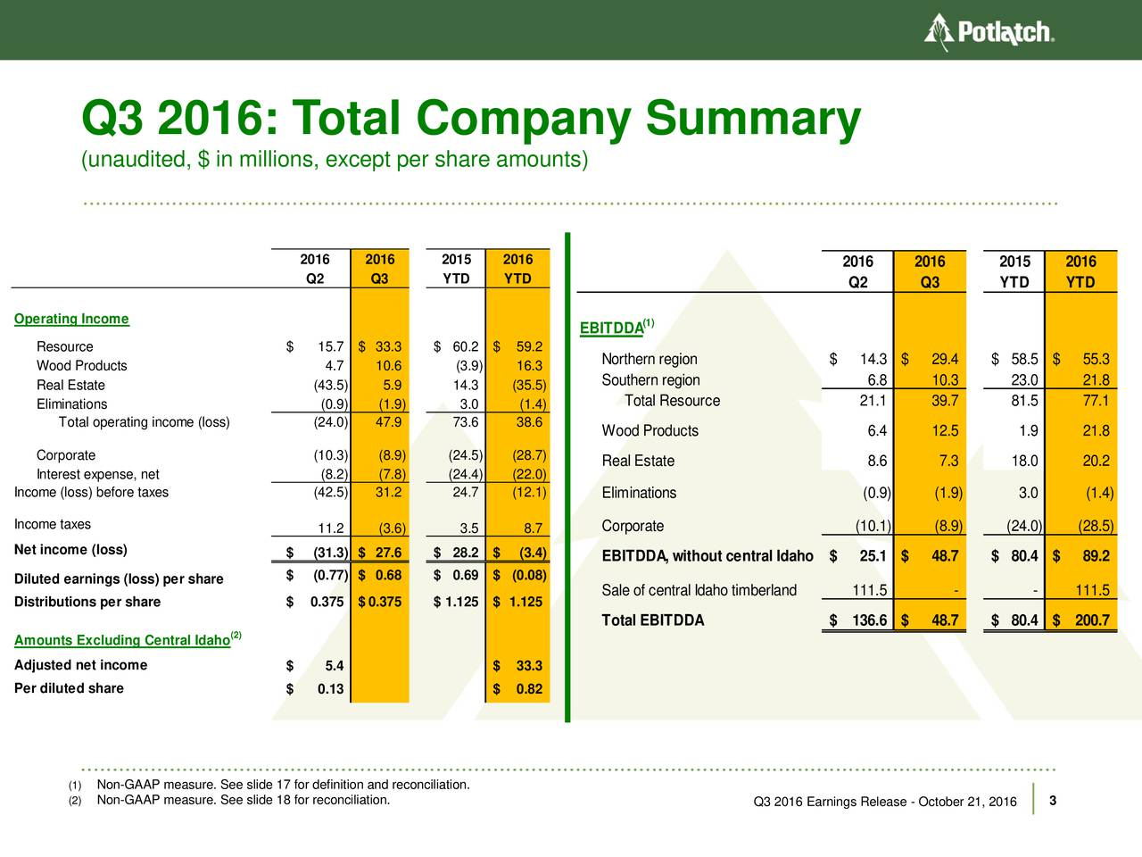 (unaudited, $ in millions, except per share amounts) 2016 2016 2015 2016 201 6 2 016 201 5 2016 Q 2 Q 3 YT D Y TD Q 2 Q 3 Y TD YT D O peratig Incom e (1) E BIT DD A R esource $ 15.7 $ 33.3 $ 60. $ 59.2 N orthern r gin $ 1 4. $ 29.4 $ 58.5 $ 55 . W ood P rdu ct 4. 10.6 (3.) 16.3 R ealEstate (43.5) 5.9 14. (35.5) S outhern region 6. 10.3 23.0 21 . TotalR eso urce 2 1. 39.7 81.5 77 . E lminatons (0.9) (.9) 3. (1.4) Totaloperatng ico me (oss) (24.0) 47.9 73. 38.6 W ood Prod ucts 6. 12.5 1.9 21 . C orpor t (10.3) (.9) (24. ) (28.7) R ea lEstate 8. 7.3 18.0 20 . Int rst expense,net (8.2) (.8) (24. ) (22.0) I come (lss) befre t x s (42.5) 31.2 24. (12.1) E lm i atons (0. ) (1.9) 3.0 ( .) I come taxes 11.2 (.6) 3. 8.7 C orpo rte ( 0.1) (8.9) (24.0) ( 8. ) Ne tincom e (lss ) $ (31.3) $ 27.6 $ 28. $ (3.4) E B I DD A, withou tce ntralIdah o$ 2 5. $ 48.7 $ 80.4 $ 89 . $ (0. 7) $ 0.68 $ 0.9 $ (0.08) Diluted earnings (oss) per share S aleo fcen talIdaho ti be rand 1 11.5 - - 11 1. Distriu tons pe rshare $ 0.7 5 $0.375 $1 .25 $ 1.125 T otal EB I D DA $ 1 36.6 $ 48.7 $ 80.4 $ 20 0. Am o untsE xcluding Ce ntrl Iah o) Ad j st dn etincom e $ 5. $ 33.3 Pe rdil td sh are $ 0. 3 $ 0.82 (1) Non-GAAP measure. See slide 17 for definition and reconciliation. (2) Non-GAAP measure. See slide 18 for reconciliation. Q3 2016 Earnings Release - October 21, 20163