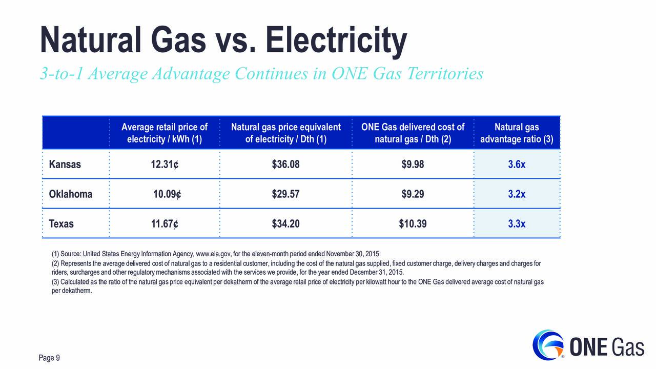 Pictures Of Gas And Electricity Cost Per Month