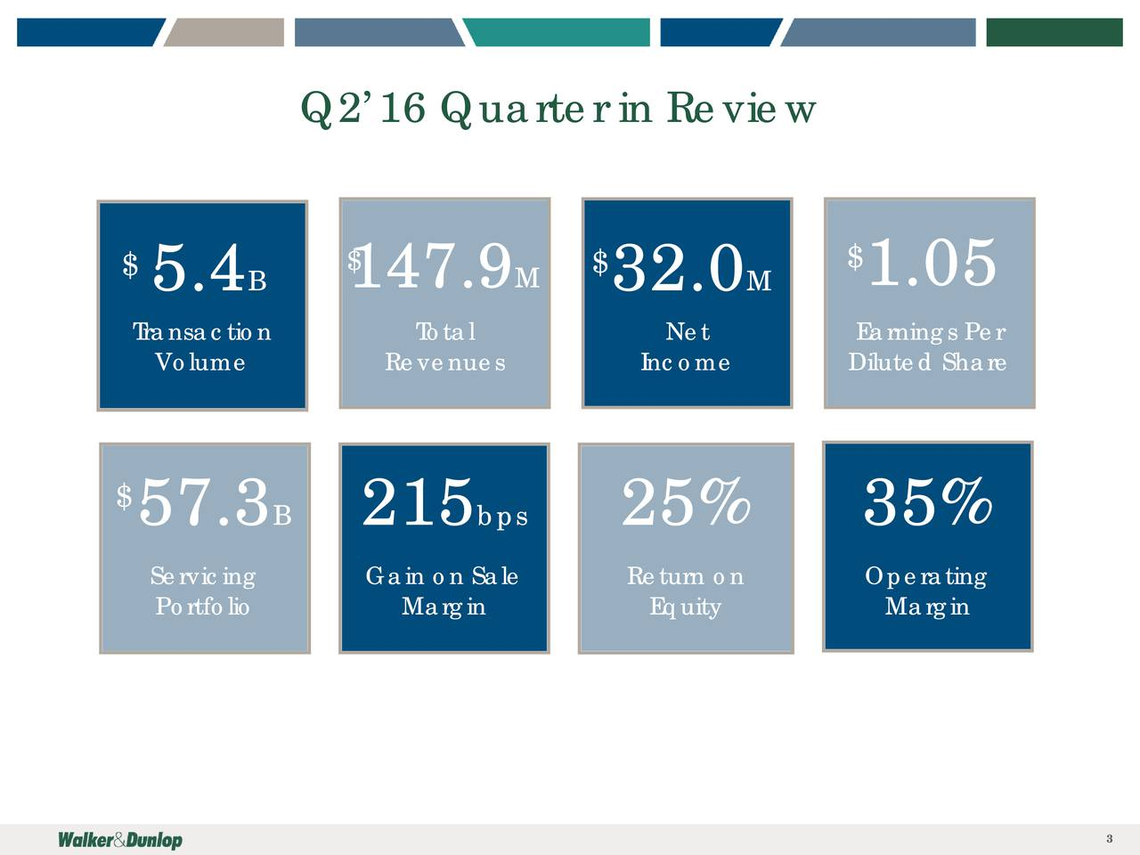 $ $ $ $ 5.4 B 147.9 M 32.0 M 1.05 Transaction Total Net Earnings Per Volume Revenues Income Diluted Share $57.3 B 215 bps 25% 35% Servicing Gain on Sale Return on Operating Portfolio Margin Equity Margin