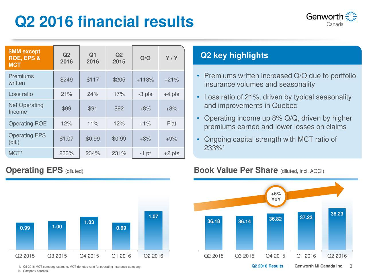 $MM except Q2 Q1 Q2 Q2 key highlights ROE, EPS & 2016 2016 2015 Q/Q Y / Y MCT Premiums  Premiums written increased Q/Q due to portfolio written $249 $117 $205 +113% +21% insurance volumes and seasonality Loss ratio 21% 24% 17% -3 pts +4 pts Loss ratio of 21%, driven by typical seasonality Net Operating and improvements in Quebec Income $99 $91 $92 +8% +8% Operating income up 8% Q/Q, driven by higher Operating ROE 12% 11% 12% +1% Flat premiums earned and lower losses on claims Operating EPS $1.07 $0.99 $0.99 +8% +9%  Ongoing capital strength with MCT ratio of (dil.) 1 1 233% MCT 233% 234% 231% -1 pt +2 pts Operating EPS (diluted) Book Value Per Share (diluted, incl. AOCI) +6% YoY 38.23 1.07 36.82 37.23 1.03 36.18 36.14 0.99 1.00 0.99 Q2 2015 Q3 2015 Q4 2015 Q1 2016 Q2 2016 Q2 2015 Q3 2015 Q4 2015 Q1 2016 Q2 2016 2. Company sources.any estimate. MCT denotes ratio for operating insurance company.2016 ResultGenworth MI Canada 3nc.