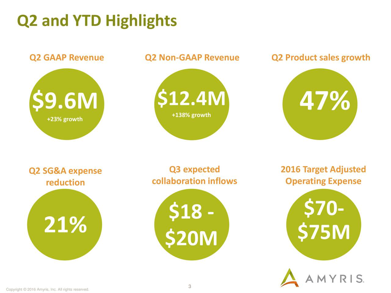 178/187/30 Q2 GAAP Revenue Q2 Non-GAAP Revenue Q2 Product sales growth 145/145/149 $12.4M $9.6M +138% growth 47% +23% growth 185/52/75 Q2 SG&A expense collaboration inflows2Operating Expenseed 0/90/132 reduction $18 - $70- 105/109/17 21% $20M $75M 117/76/12