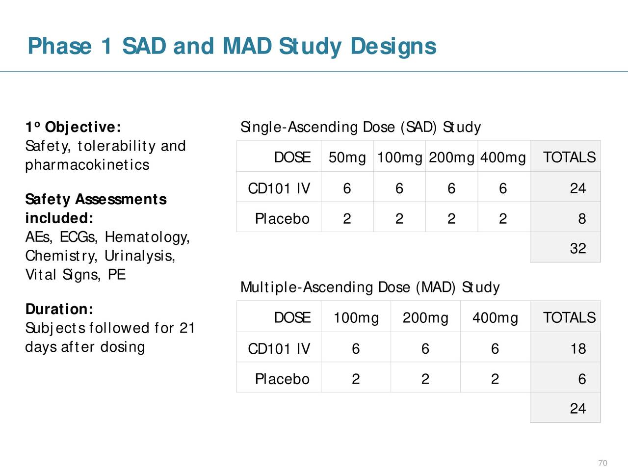 Multiple ascending dose study